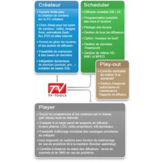 Principe fonctionnement cloud tvtools