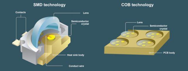 Encapsulation LED COB écran géant