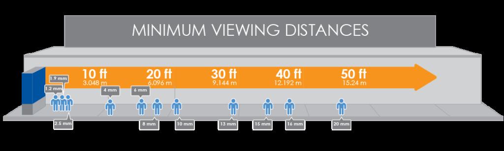 Distance de lecture et pitch d'un écran géant