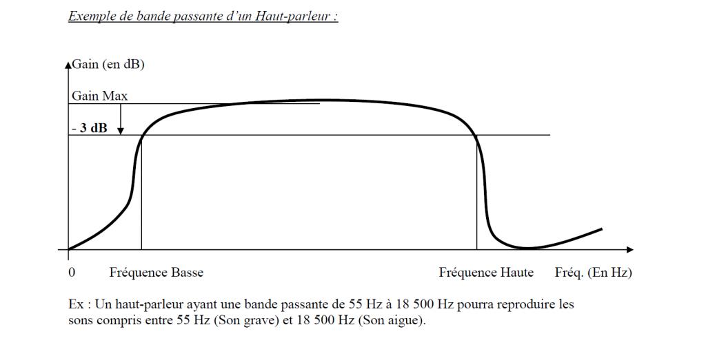 Exemple de bande passante d'un Haut-parleur