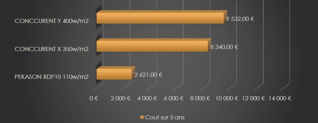 Prix et consommation électrique écran géant