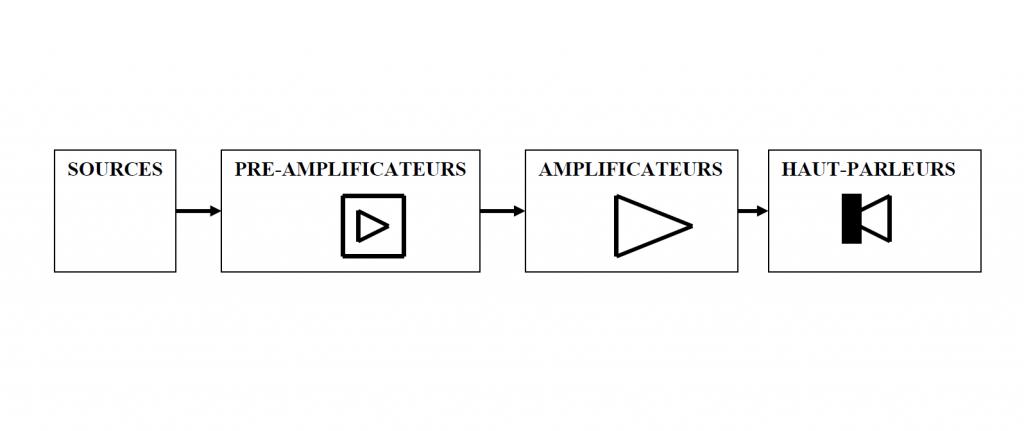 Les elements constituant un système de sonorisation ligne 100v