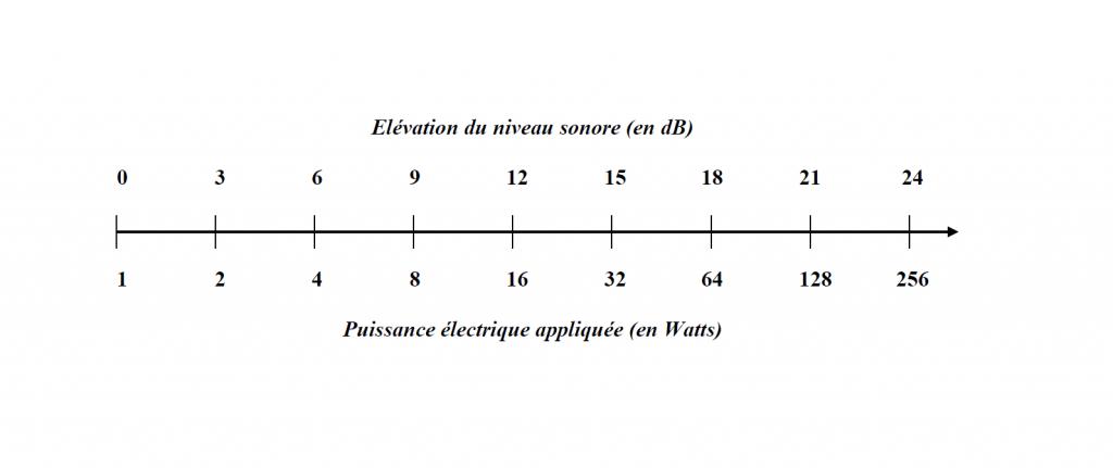 Elevation du niveau sonore selon la puissance ligne 100v