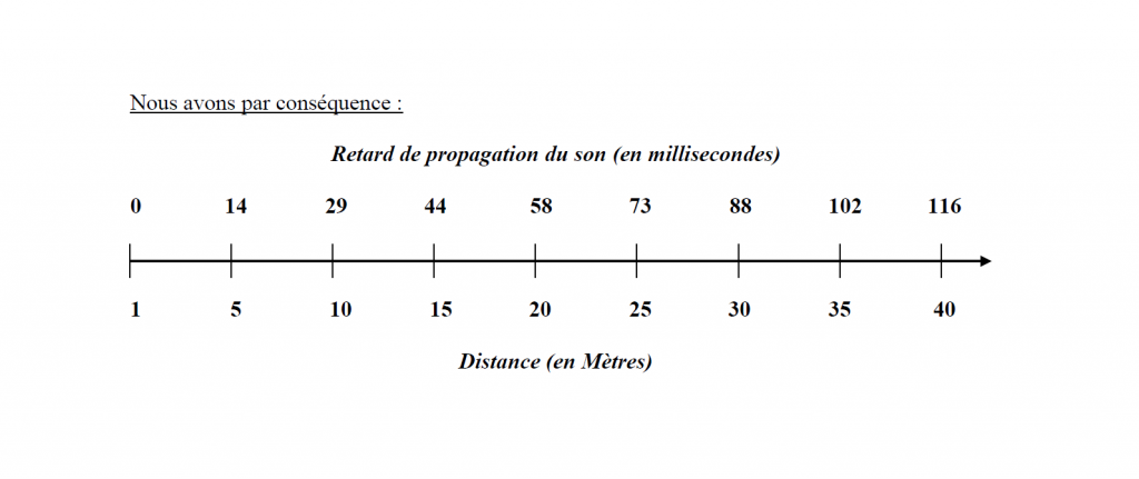 Retard de propagation du son selon la distance