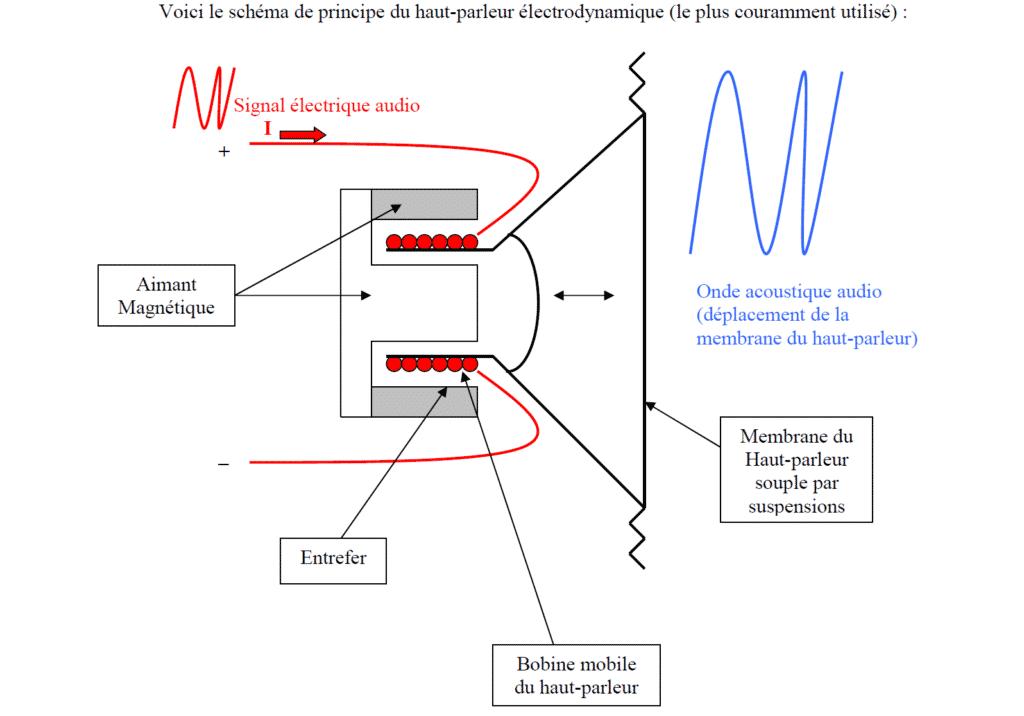 HP electrodynamique schema