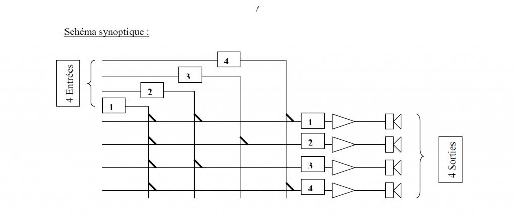 Preamplification et matrice audio ligne 100v
