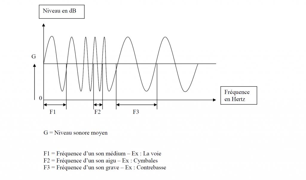 Schema de diffusion d'un son