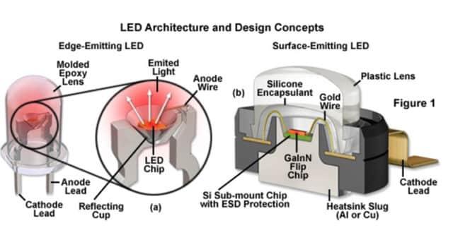 fil or et fil cuivre ecran led